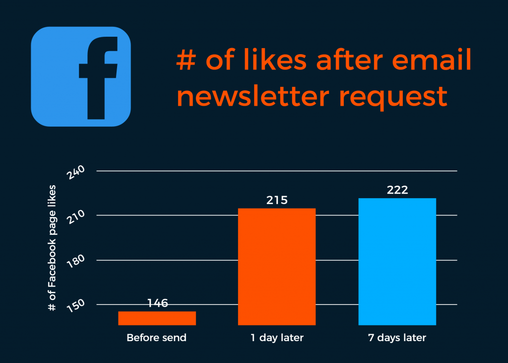 Facebook Engagement: Number of likes after an email request