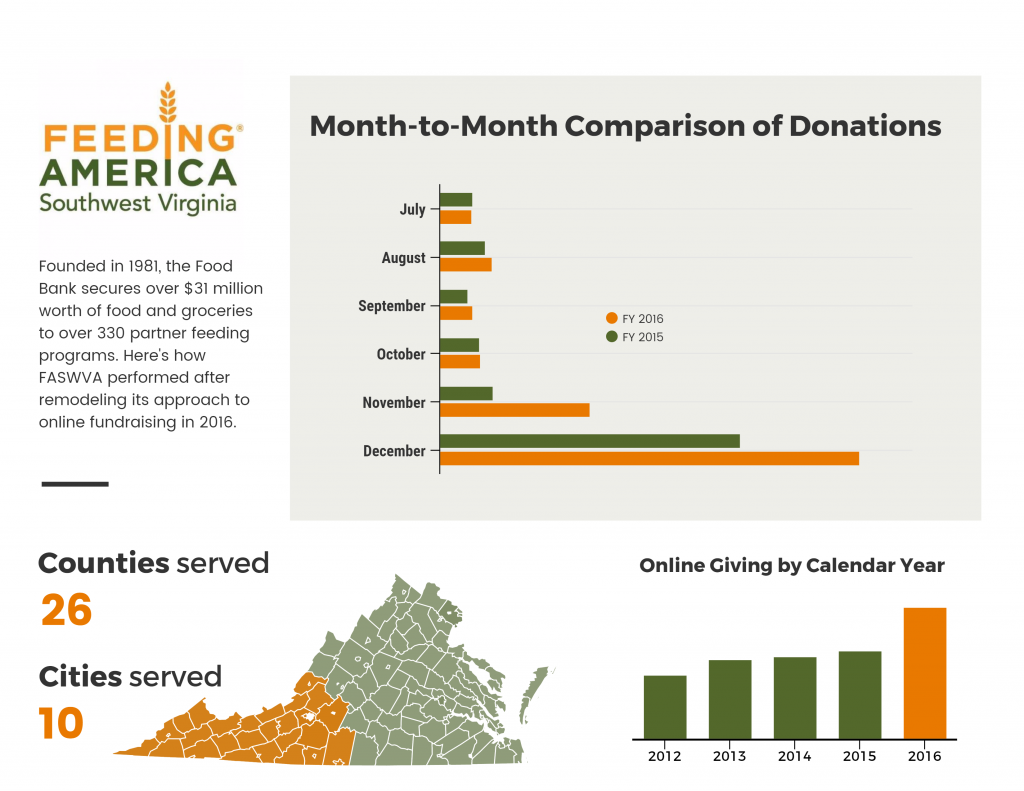 How Feeding America Southwest Virginia raised more with Click & Pledge than ever before.
