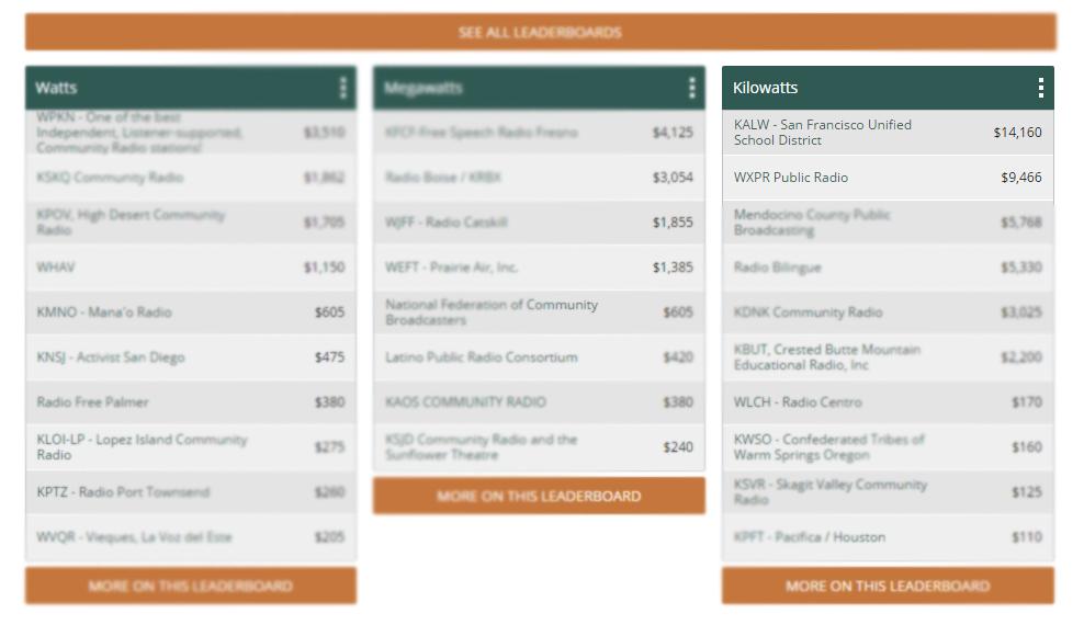 GiveBig To MyStation 2016 leaderboards