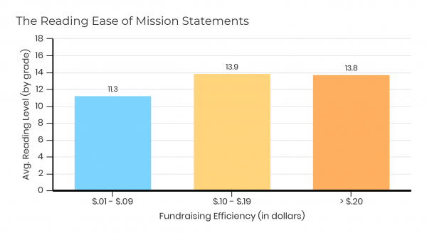 Nonprofit mission statements measured by readability.