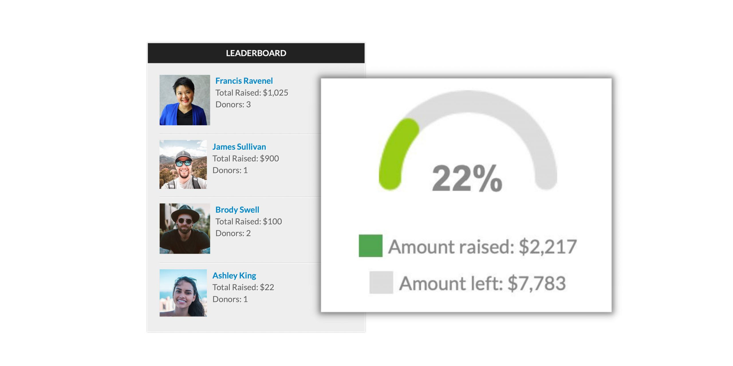 Peer-to-peer fundraising for nonprofits